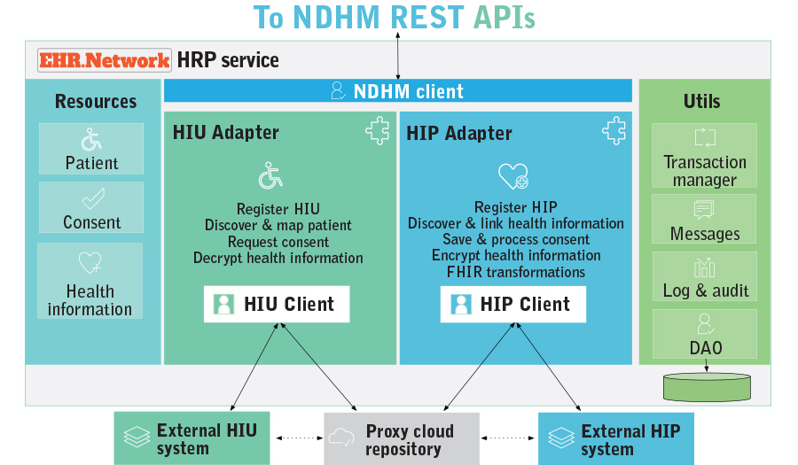 NDHM HIP solution for hospitals, diagnostic labs and medical devices on EHR.Network NDHM connect